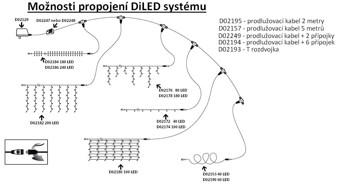 diLED T csatlakozó LED fényfüzér rendszerhez